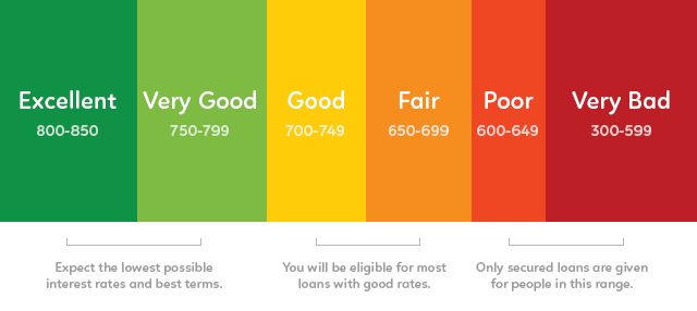 550 Credit Score Home Loan >> Is My Credit Score Good Enough For A Mortgage Optimo Lending